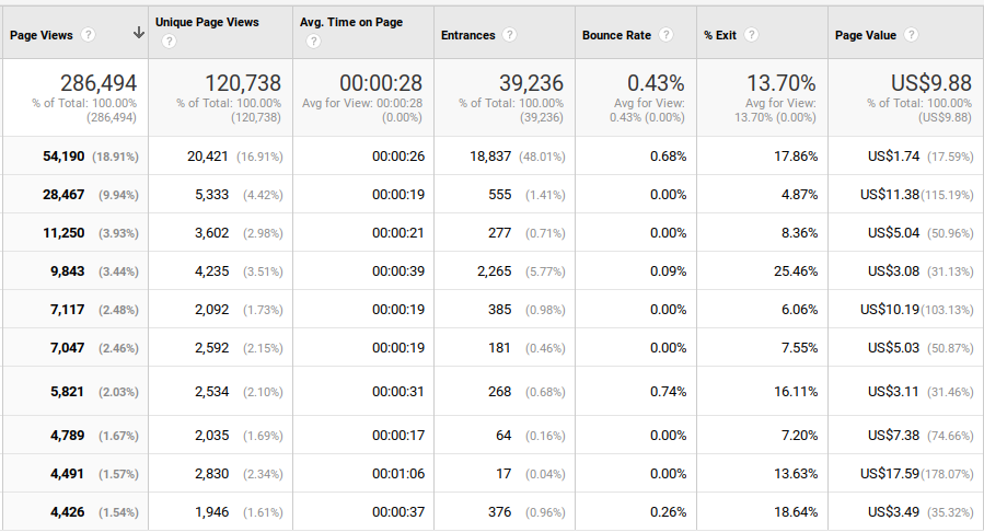 Example of Duplicated Pageviews Google Analytics