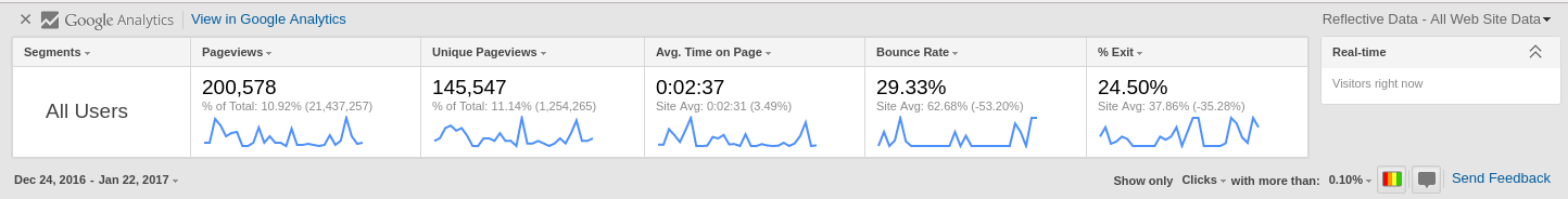 Google Analytics In-Page Analytics
