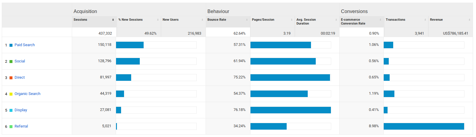 Google Analytics Top Channels