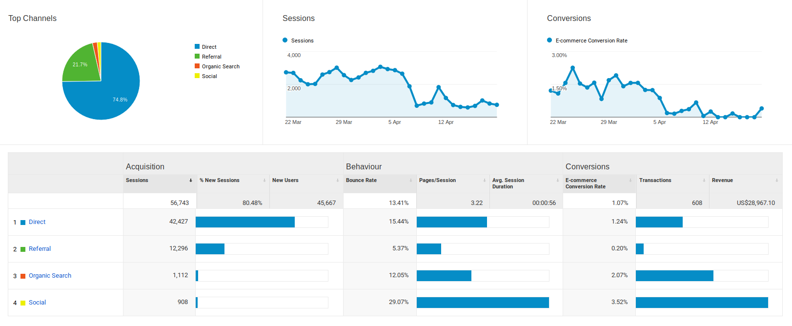 Data Visualization in Google Analytics