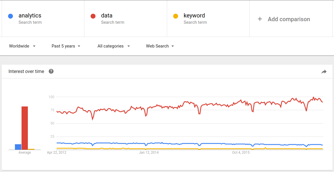 Keyword Comparison in Google Trends