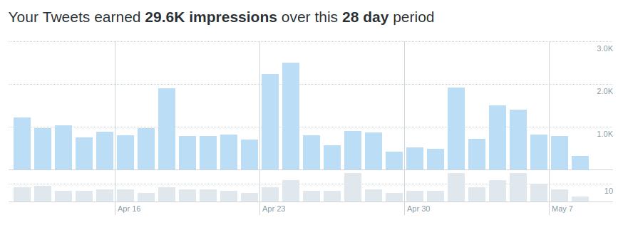 Screenshot from Twitter Analyitcs
