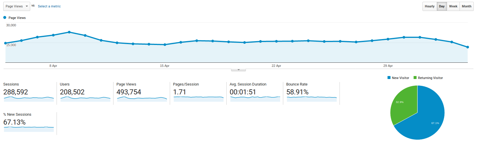 Analyzing Pageviews in Google Analytics