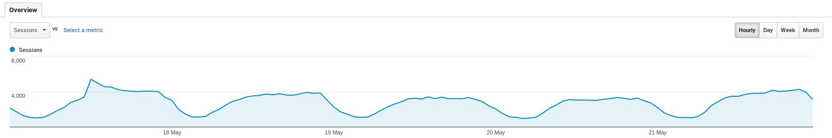 Hourly Data in Google Analytics