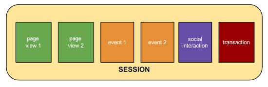 Session (Google Analytics docs)
