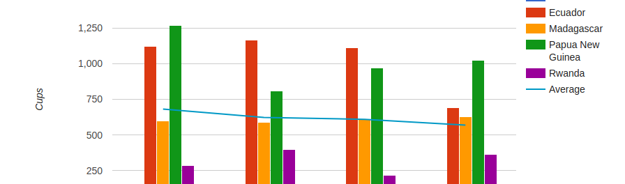 Using Google Charts in a WordPress Post - Reflective Data