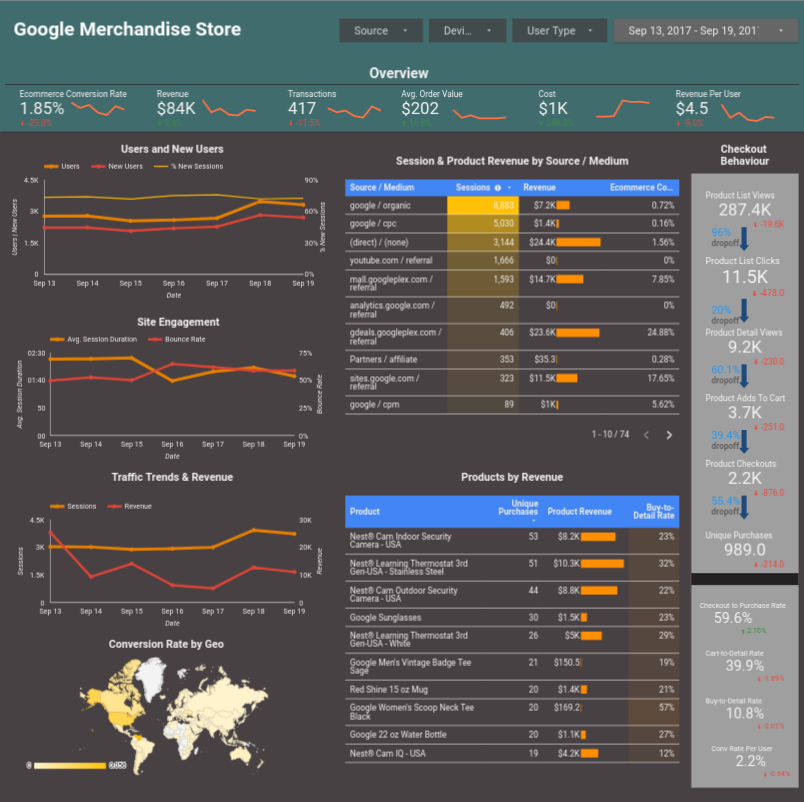 Example of E-Commerce Dashboard built on Google Data Studio