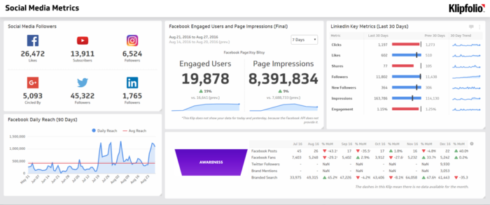 Social Media Dashboard built on Klipfolio
