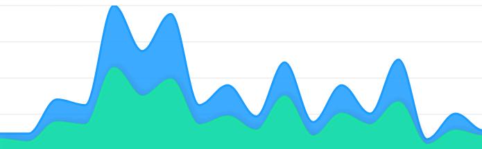 Top Javascript Charting Libraries