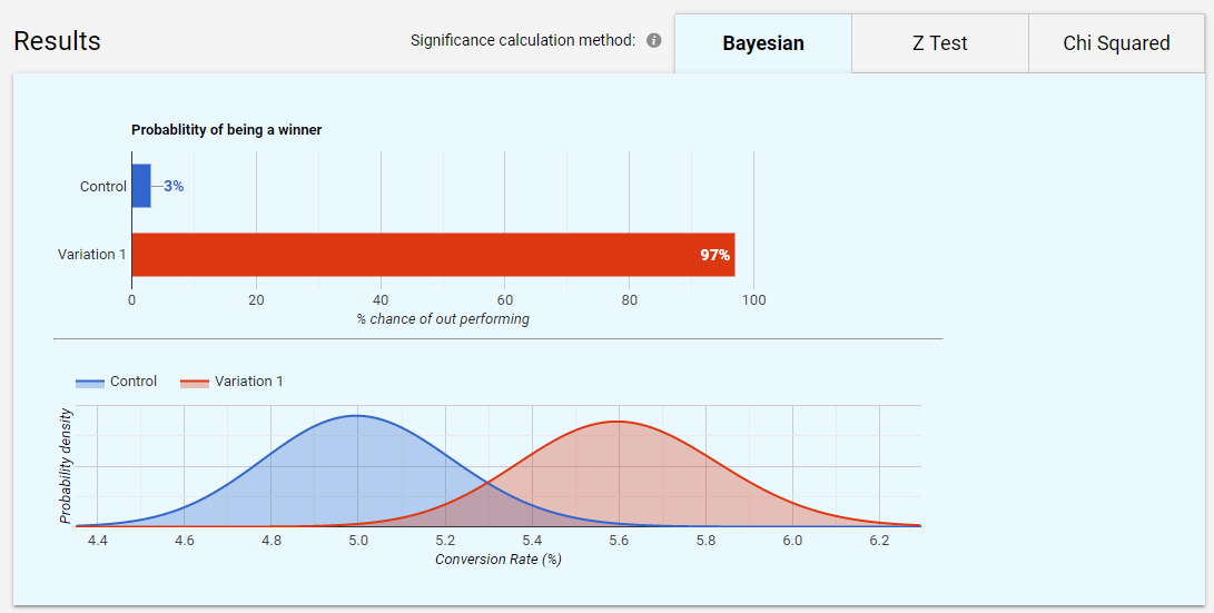 What is Bayesian Statistics - Reflective Data