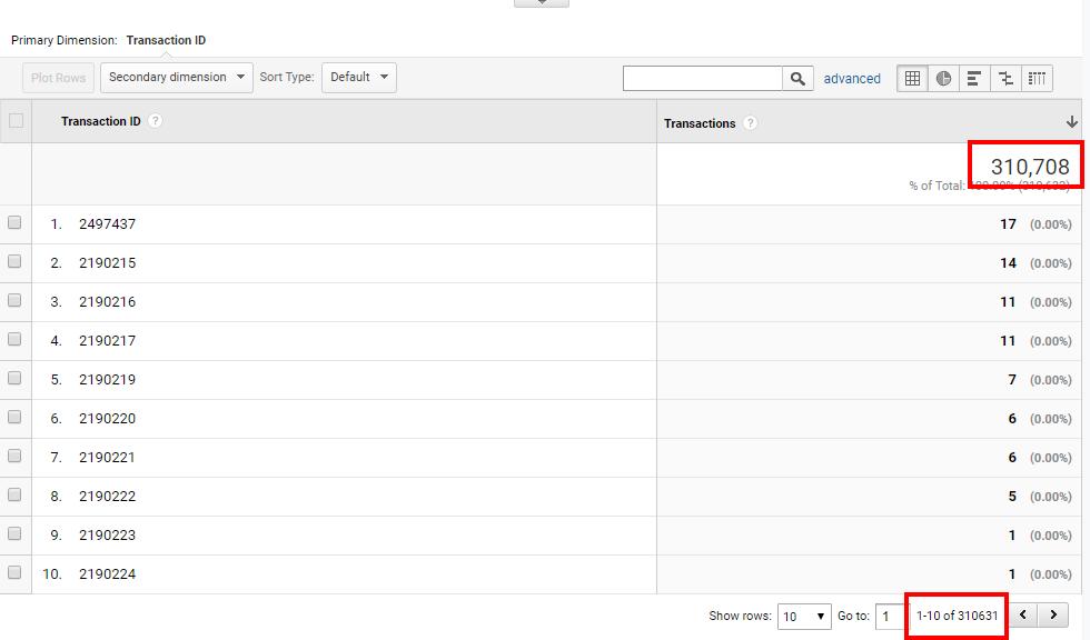 Google Analytics Duplicate Transactions