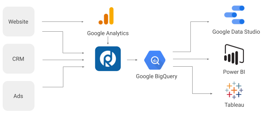 RD - Google Analytics Parallel Tracking
