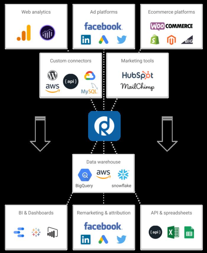 Analytics Data Pipeline Schema