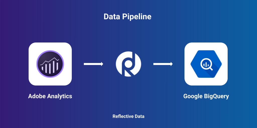 Move data from Adobe Analytics to BigQuery