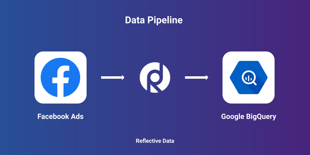 Move data from Facebook Ads to BigQuery