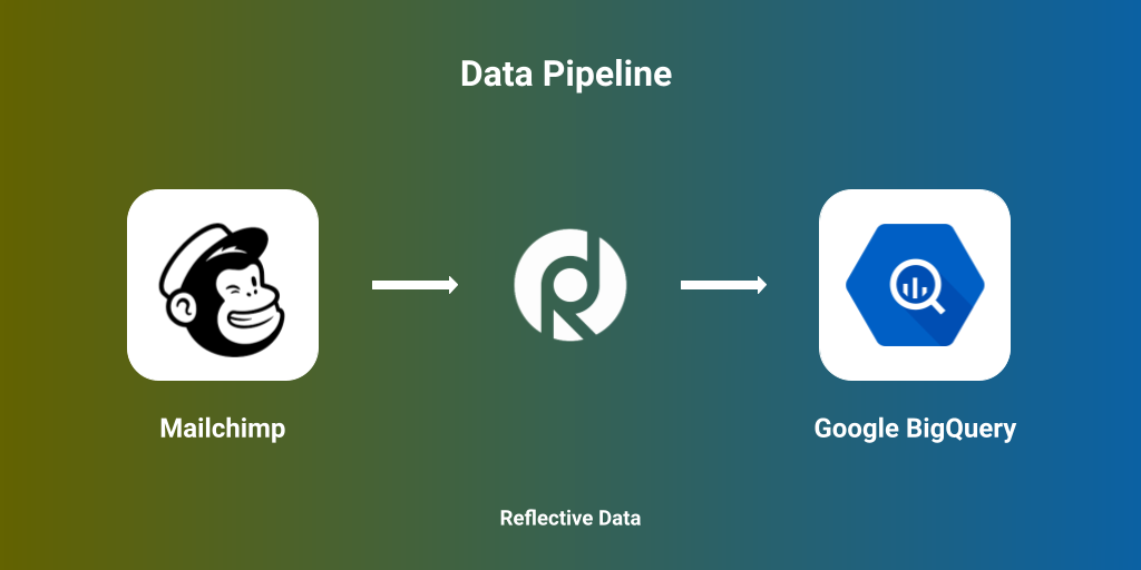 Move data from Mailchimp to BigQuery