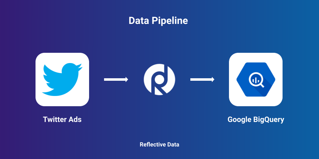 Move data from Twitter Ads to BigQuery