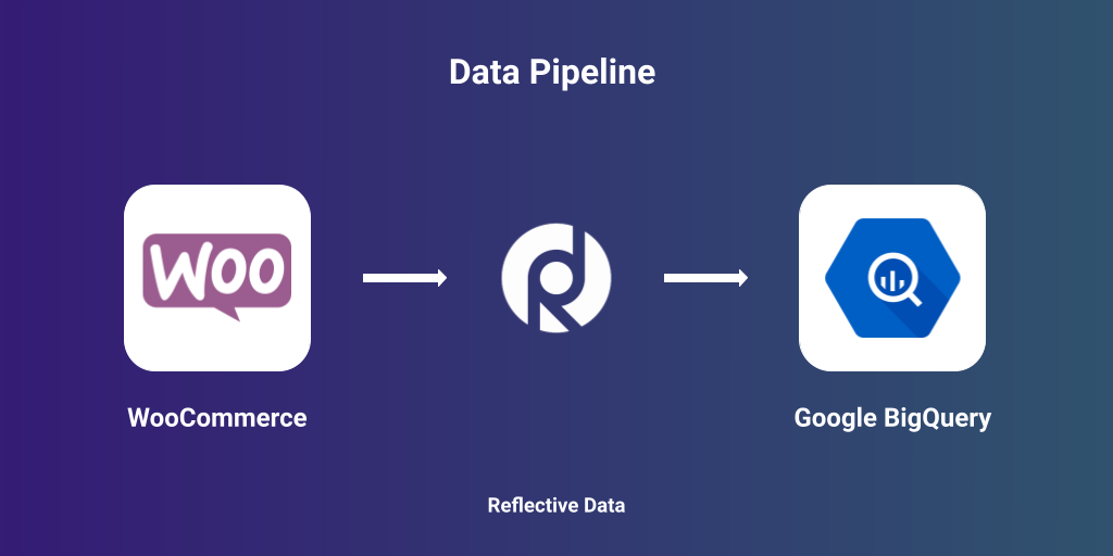 Move data from WooCommerce to BigQuery