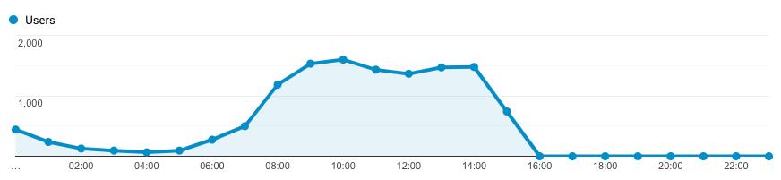 Google Analytics data processing latency