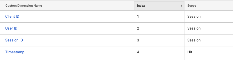 Google Analytics Custom Dimensions for Unsampled Data