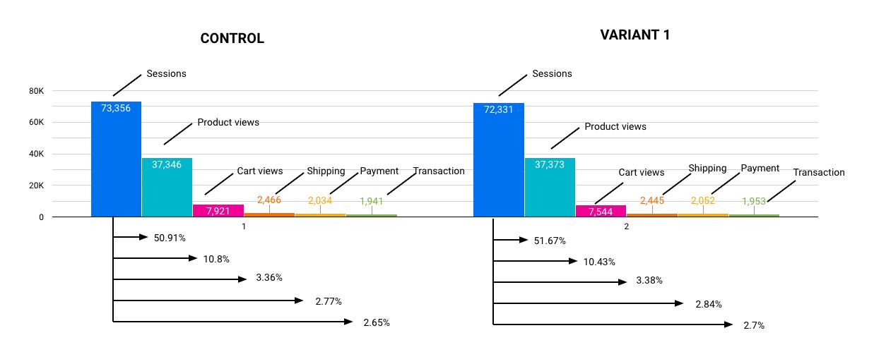 A/B test visualization Google Data Studio