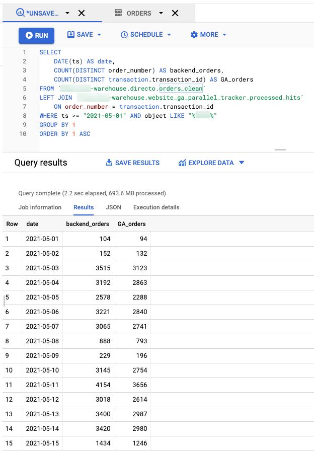 Google Analytics vs Shopify order count